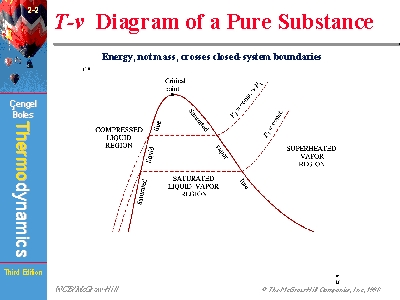 t v diagram of a pure substance