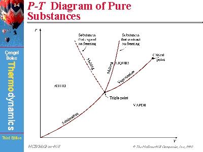 p t diagram of pure substances : pt diagram - findchart.co