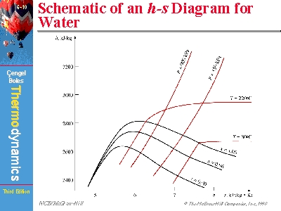 schematic of an h s diagram for water : hs diagram - findchart.co