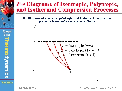 p v diagrams of isentropic polytropic and isothermal compression  : pv diagram isothermal - findchart.co