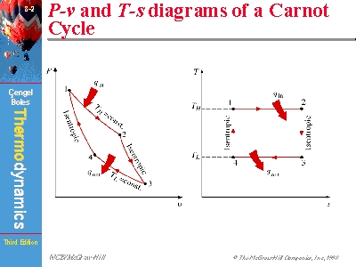 P-v and T-s diagrams of a Carnot Cyclewww.mhhe.com