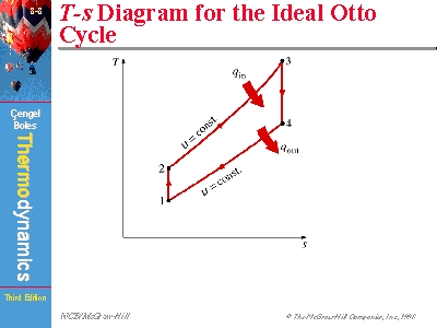 t s diagram for the ideal otto cycle