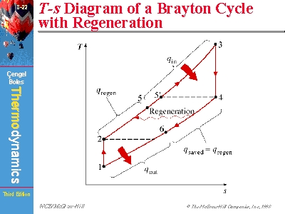 T-s Diagram of a Brayton Cycle with Regeneration