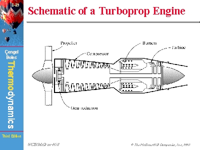 Schematic of a Turboprop Engine   Turboprop Engine Diagram      www.mhhe.com