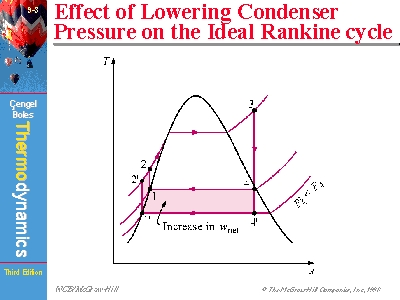 Effect of Lowering Condenser Pressure on the Ideal Rankine cycle