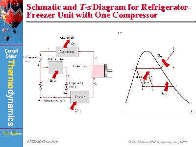 Schmatic and T-s Diagram for Refrigerator-Freezer Unit with One Compressorwww.mhhe.com