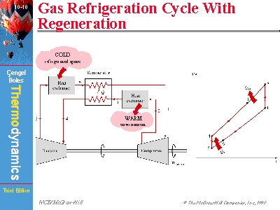 Gas Cycle Refrigeration System Gas Cycle Refrigeration