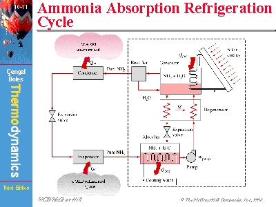 Ammonia Absorption Refrigeration Cycle