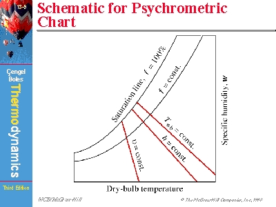 Schematic For Psychrometric Chart